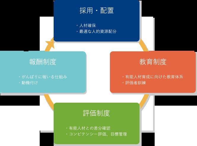 人事制度の役割