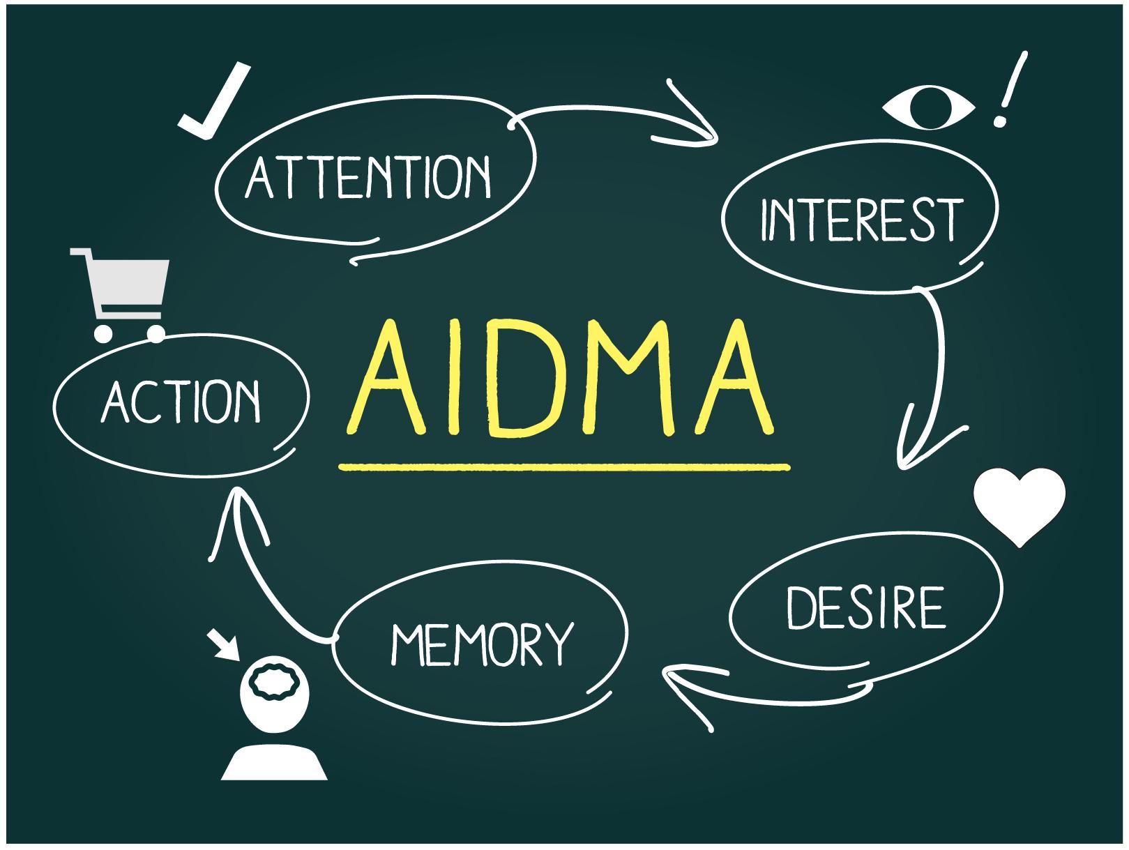 【販売促進】AIDMAモデルでお客様の購買意欲を逃さない!売上アップのためのアピール方法